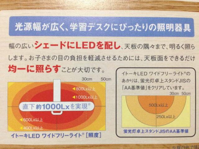 イトーキ・L-57Bの照度分布図