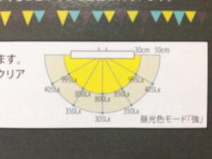くろがね工作所・TS-A15LEDの照度分布図