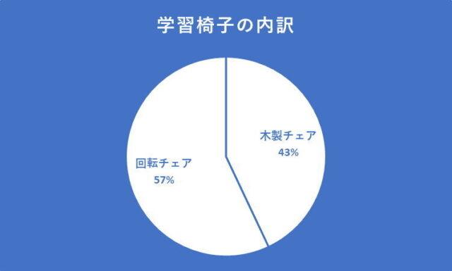 木製チェア=約43%、回転チェア=約57%