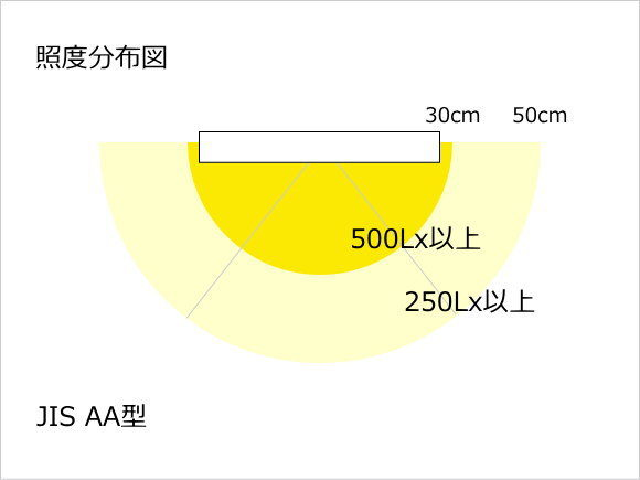 JIS規格AA形で規定されている照度