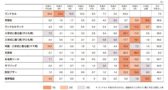 入学準備品の購入時期(あんふぁんWeb)