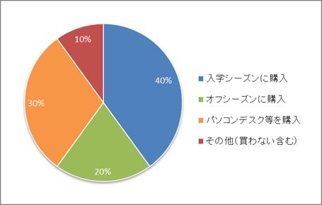 学習机等の購入率