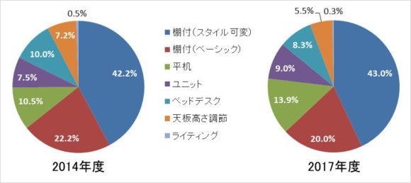 学習机のスタイル別構成比(2014年度と2017年度の比較)