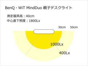 enQ・WiT MindDuo親子デスクライト照度分布図