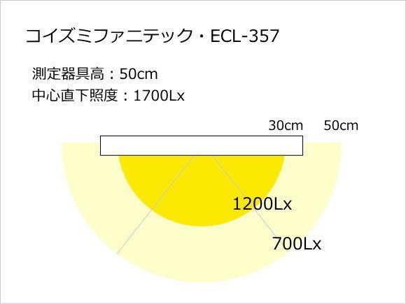 コイズミファニテック・ECL-357照度分布図