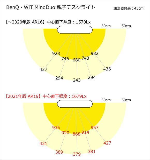 BenQ 旧型→新型 MindDuo 学習用デスクライト照度分布図
