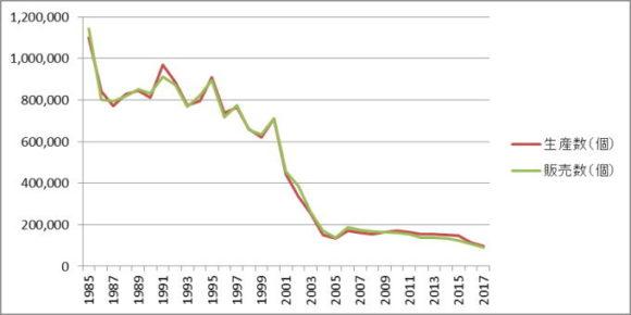 生産販売ともに1985年比10%以下に