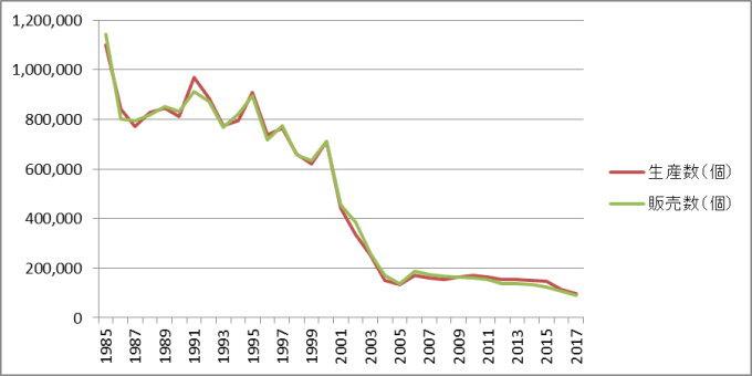 経済産業省「生産動態統計年報」に基づく1985-2017木製机の生産数・販売数…生産販売ともに1985年比10%以下に