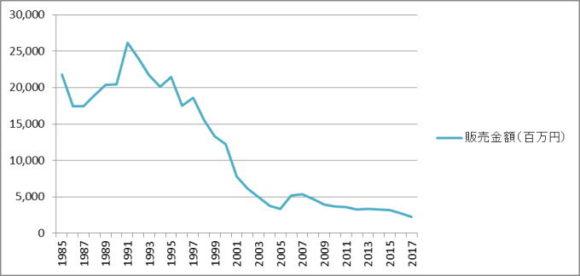 販売金額も1985年比で約10%に