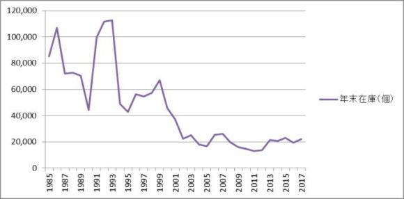 年末在庫数は減るも在庫率は3倍近くに