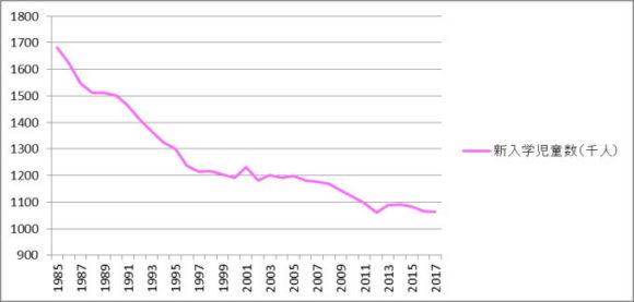 新入学児童はこの30年余りで約37%減