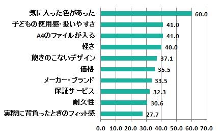 ランドセル購入の決め手(サンケイリビング新聞社調べ)