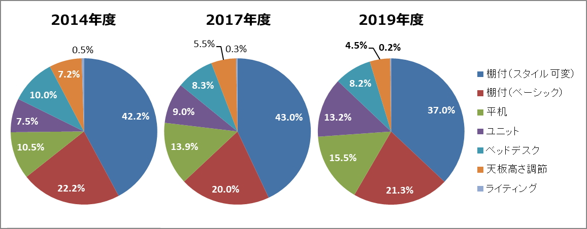 学習机のスタイル別構成比2014~2019年度予測