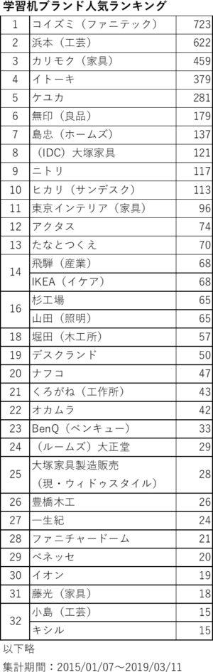 学習机ブランド人気ランキング2019 全結果