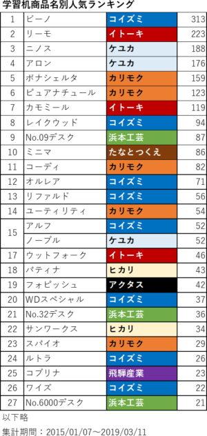 学習机商品名別人気ランキング2019 全結果