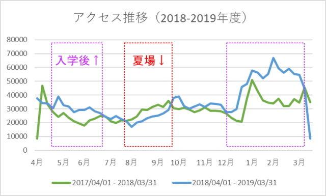 アクセス推移(2018-2019年度)