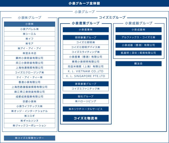 小泉グループ全体図