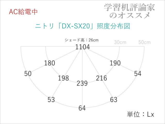 ニトリ・USB充電式ポータブル LEDデスクライト「DX-SX20WH」の照度分布図(AC給電時)