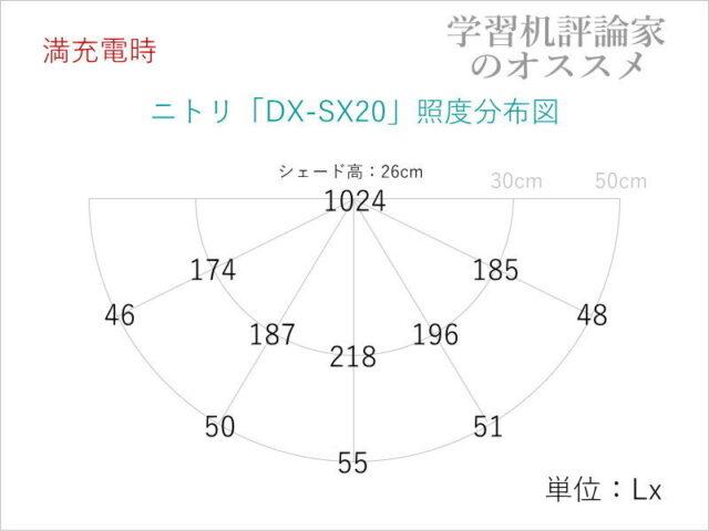 ニトリ・USB充電式ポータブル LEDデスクライト「DX-SX20WH」の照度分布図(満充電時)