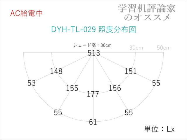 山海工芸・充電式LEDデスクライトDYH-TL-029-S照度分布図(AC給電時)