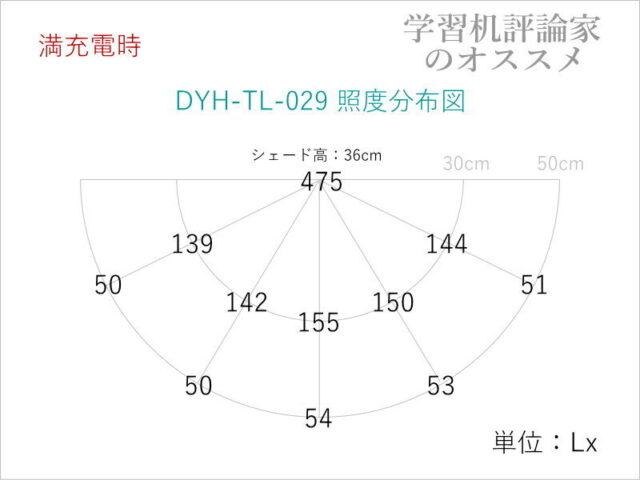 山海工芸・充電式LEDデスクライトDYH-TL-029-S照度分布図(バッテリーモード時)